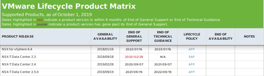 Product Lifecycle Matrix
