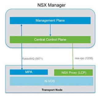 NSX-T Data Center 2.4 Management and Control Plane agents