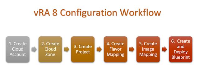 VMware vRA 8 Configuration Workflow