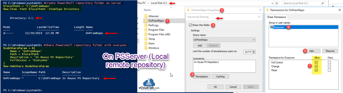 Microsoft Powershell repository new-item itemtype directory path new-smbshare fullaccess everyone description path configure local remote powershell repo module scopename.png
