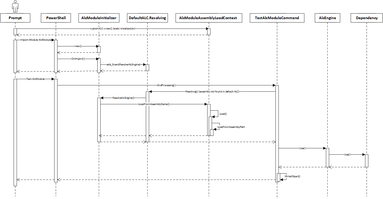 Sequence diagram of calls using the custom ALC to load dependencies