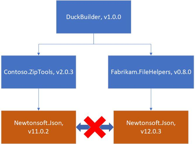 Two dependencies of DuckBuilder rely on different versions of Newtonsoft.Json